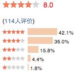 Moyenne appréciative de 114 utilisateurs sur Douban.com