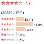 Appréciation des utilisateurs de Douban.com