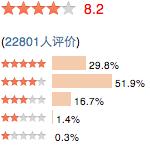 Appréciation de 22 800 utilisateurs du site Douban.com