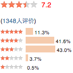 Appréciation de 22 800 utilisateurs sur Douban.com