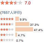Appréciation de 7657 utilisateurs sur Douban.com